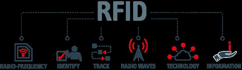 rfid_schema